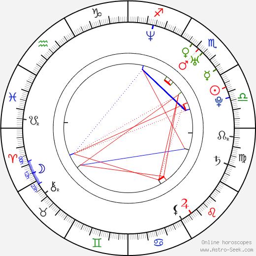 Kristina Dufková birth chart, Kristina Dufková astro natal horoscope, astrology