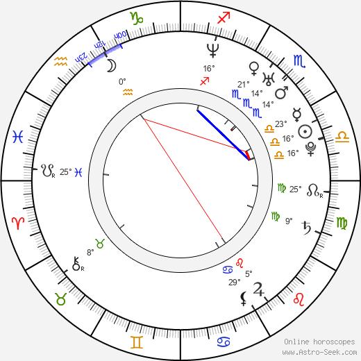 Leo Moracchioli birth chart, biography, wikipedia 2019, 2020