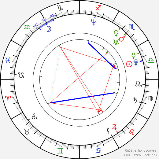 Leo Moracchioli astro natal birth chart, Leo Moracchioli horoscope, astrology