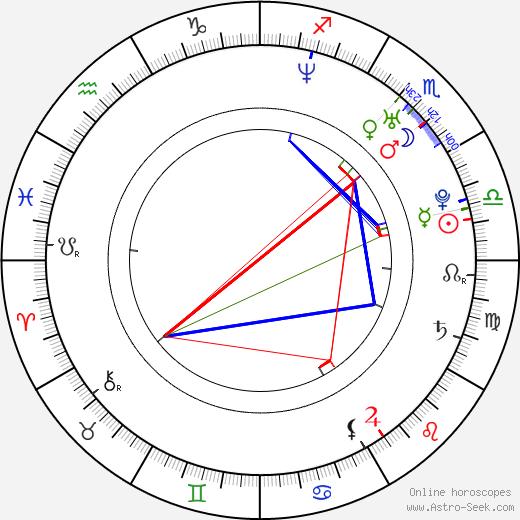 Lucila Gómez день рождения гороскоп, Lucila Gómez Натальная карта онлайн