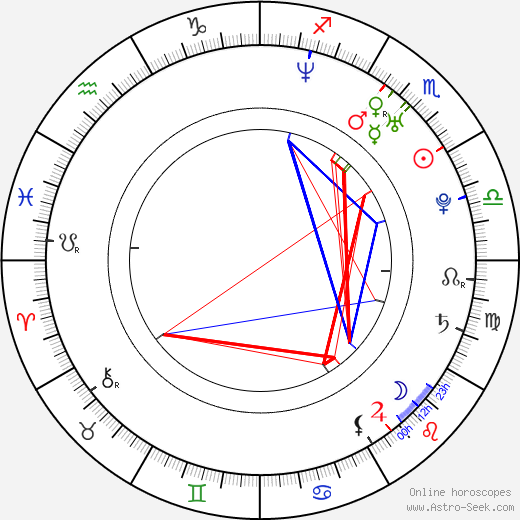 Maja Randjić tema natale, oroscopo, Maja Randjić oroscopi gratuiti, astrologia