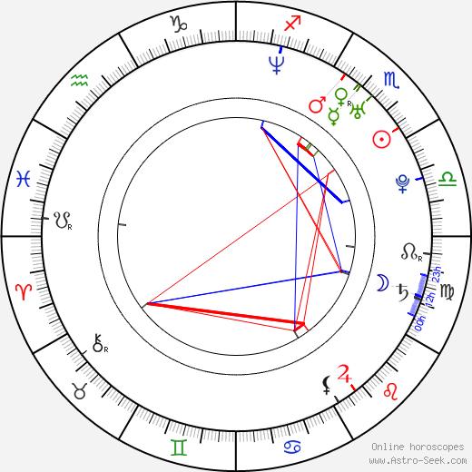 Manami Konishi birth chart, Manami Konishi astro natal horoscope, astrology