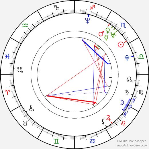 Marcin Krawczyk birth chart, Marcin Krawczyk astro natal horoscope, astrology