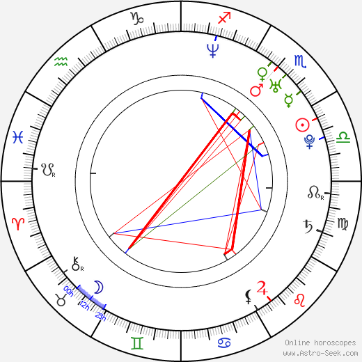 Marcus Coloma birth chart, Marcus Coloma astro natal horoscope, astrology