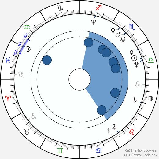 Marko Jarić wikipedia, horoscope, astrology, instagram