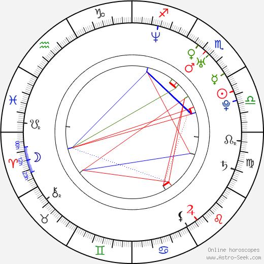 Matt Lutz tema natale, oroscopo, Matt Lutz oroscopi gratuiti, astrologia