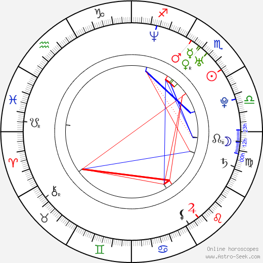 Mike Hatton birth chart, Mike Hatton astro natal horoscope, astrology