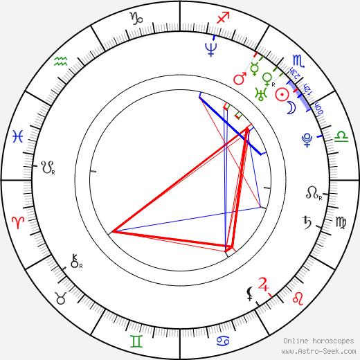 Nicanor Loreti день рождения гороскоп, Nicanor Loreti Натальная карта онлайн
