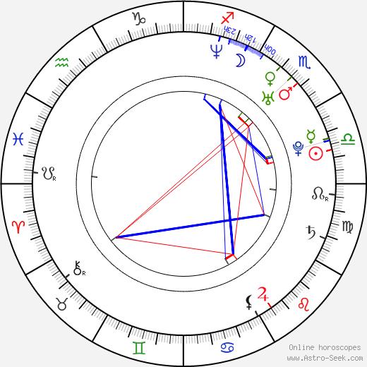 Niksa Butijer astro natal birth chart, Niksa Butijer horoscope, astrology