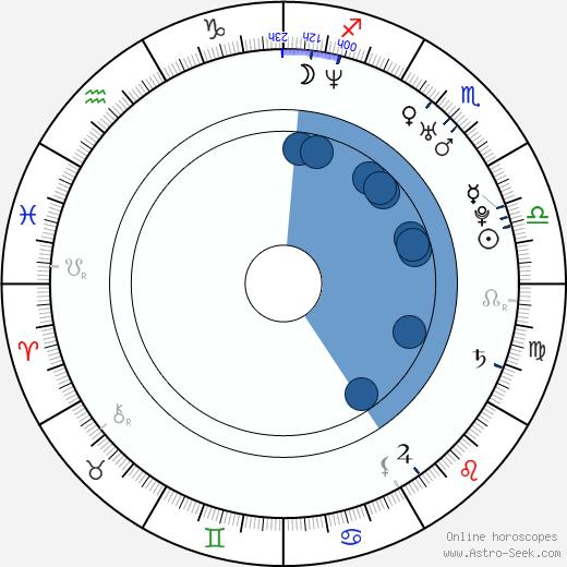 Omar Benson Miller wikipedia, horoscope, astrology, instagram