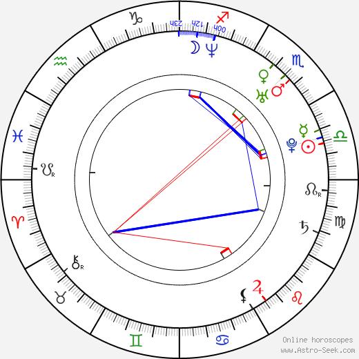 Omar Benson Miller astro natal birth chart, Omar Benson Miller horoscope, astrology