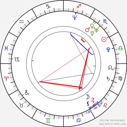 René Knupper birth chart, René Knupper astro natal horoscope, astrology