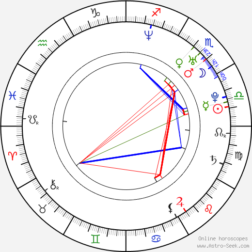 Soha Ali Khan birth chart, Soha Ali Khan astro natal horoscope, astrology