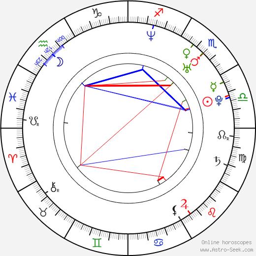 Tomáš Beroun birth chart, Tomáš Beroun astro natal horoscope, astrology