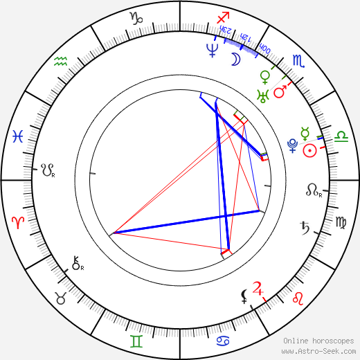 Tommy Campbell birth chart, Tommy Campbell astro natal horoscope, astrology