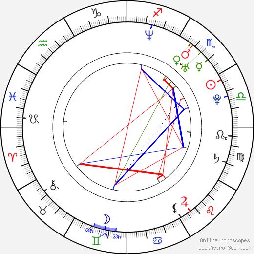 Tomohiko Ito birth chart, Tomohiko Ito astro natal horoscope, astrology