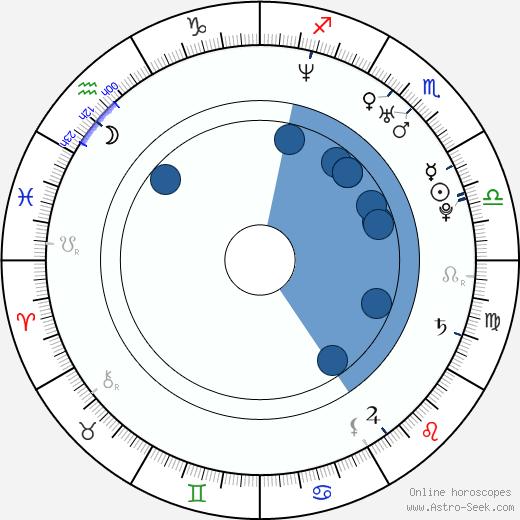 Trevor Donovan wikipedia, horoscope, astrology, instagram