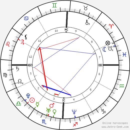 Usher astro natal birth chart, Usher horoscope, astrology