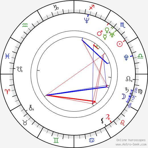 Ванесса Мэй Vanessa Mae день рождения гороскоп, Vanessa Mae Натальная карта онлайн