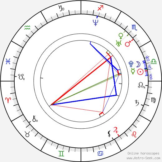 Vít Karas birth chart, Vít Karas astro natal horoscope, astrology