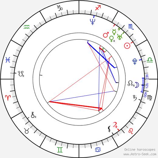 Vivan Bhatena birth chart, Vivan Bhatena astro natal horoscope, astrology