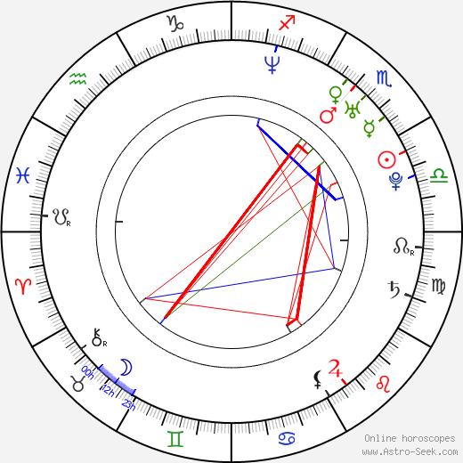 Wesley Jonathan день рождения гороскоп, Wesley Jonathan Натальная карта онлайн