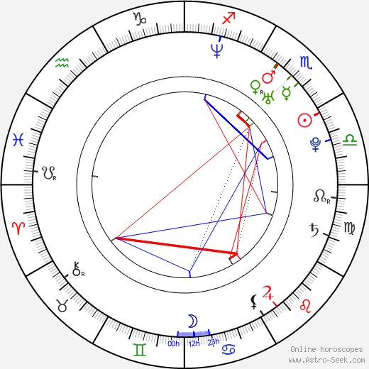 Will Estes день рождения гороскоп, Will Estes Натальная карта онлайн