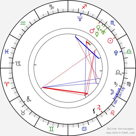 Уайнн Эверетт Wynn Everett день рождения гороскоп, Wynn Everett Натальная карта онлайн
