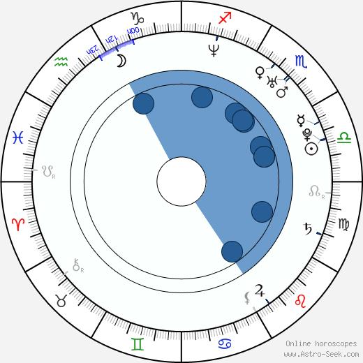 Yi Han Jin wikipedia, horoscope, astrology, instagram