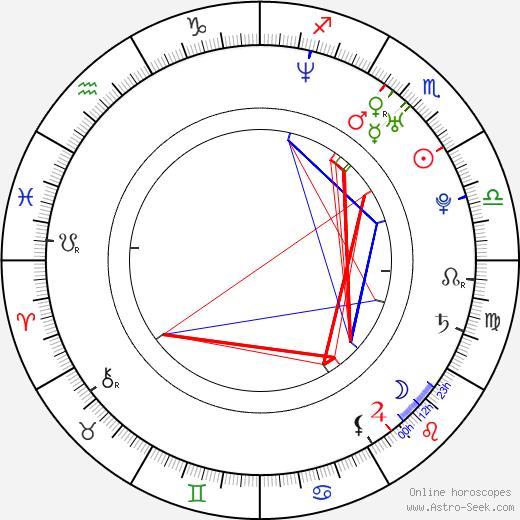 Захари Найтон Zachary Knighton день рождения гороскоп, Zachary Knighton Натальная карта онлайн