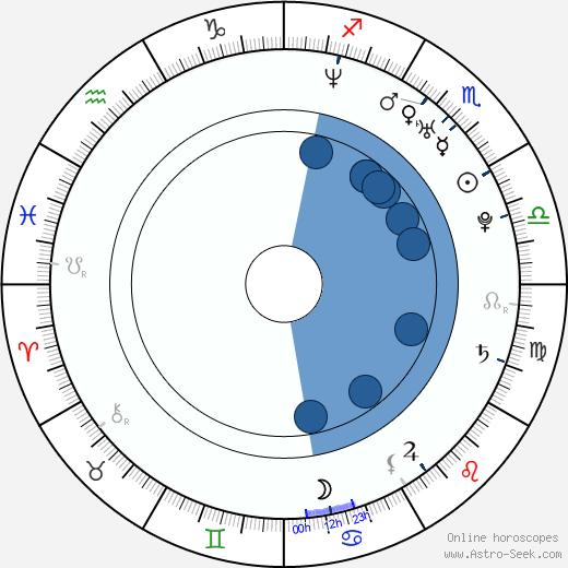Zuzanna Szadkowski wikipedia, horoscope, astrology, instagram