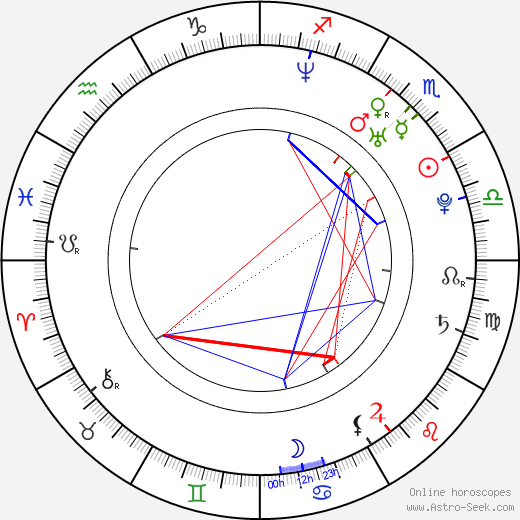 Zuzanna Szadkowski astro natal birth chart, Zuzanna Szadkowski horoscope, astrology