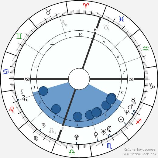 Aimee Garcia wikipedia, horoscope, astrology, instagram