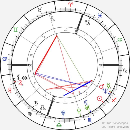 Айми Гарсиа Aimee Garcia день рождения гороскоп, Aimee Garcia Натальная карта онлайн