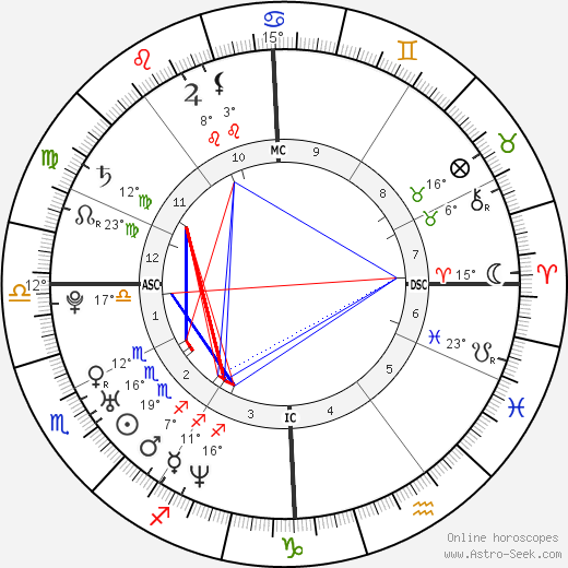 Alexandra Maria Lara birth chart, biography, wikipedia 2019, 2020