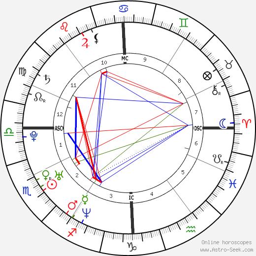 Alexandra Maria Lara astro natal birth chart, Alexandra Maria Lara horoscope, astrology