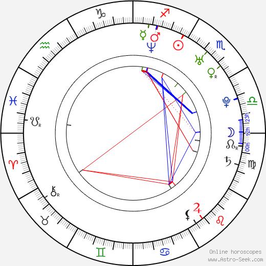 Alican Yarka astro natal birth chart, Alican Yarka horoscope, astrology
