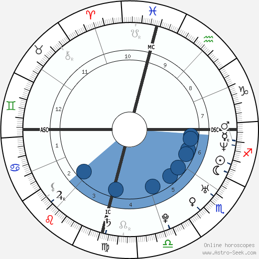 Arlena Twigg wikipedia, horoscope, astrology, instagram