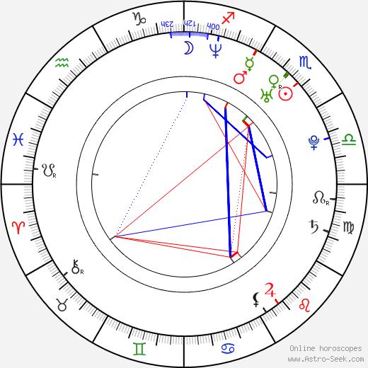 Artyom Antonov birth chart, Artyom Antonov astro natal horoscope, astrology
