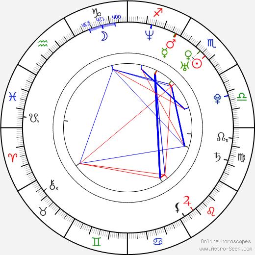 Bryan Lane birth chart, Bryan Lane astro natal horoscope, astrology