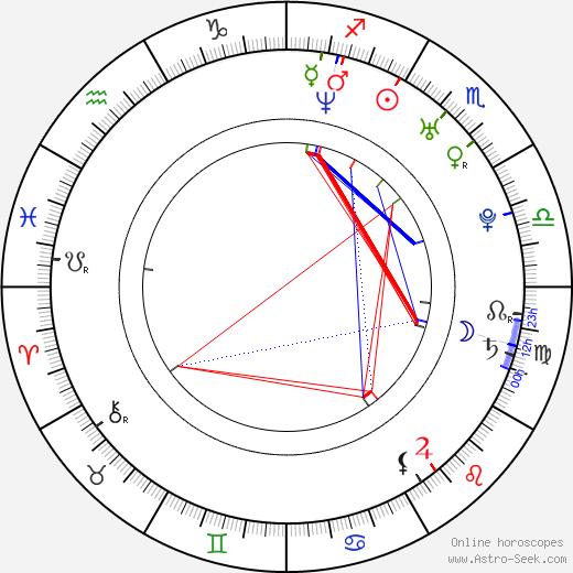 Chen Li день рождения гороскоп, Chen Li Натальная карта онлайн