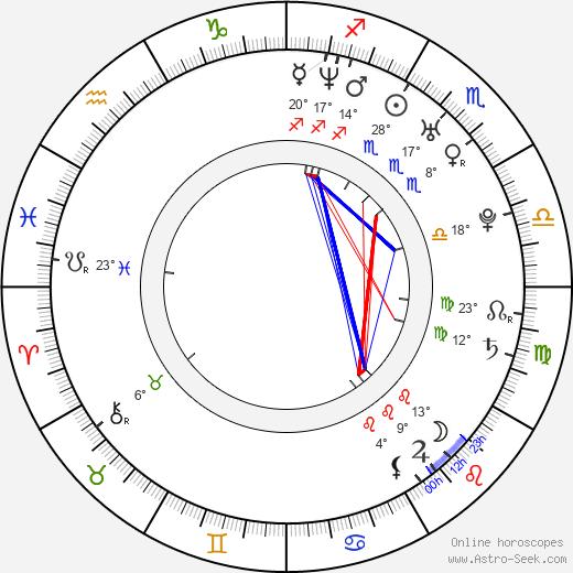 Chris Coupland birth chart, biography, wikipedia 2019, 2020