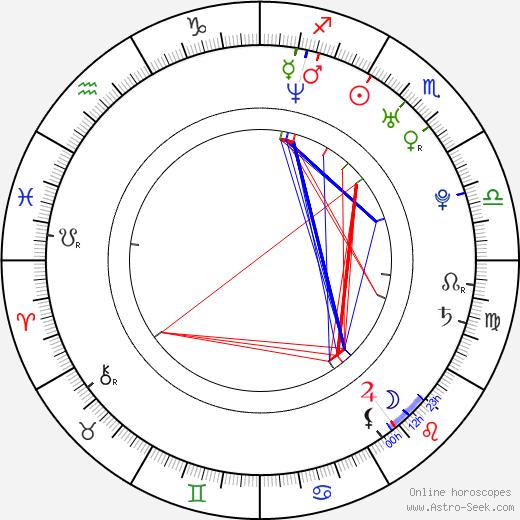 Chris Coupland birth chart, Chris Coupland astro natal horoscope, astrology