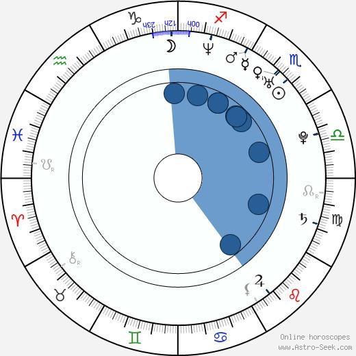 Chris Violette wikipedia, horoscope, astrology, instagram