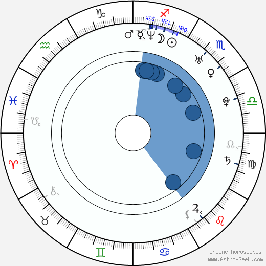 Clay Aiken wikipedia, horoscope, astrology, instagram
