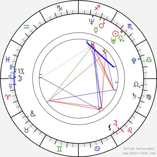 David Paetkau birth chart, David Paetkau astro natal horoscope, astrology