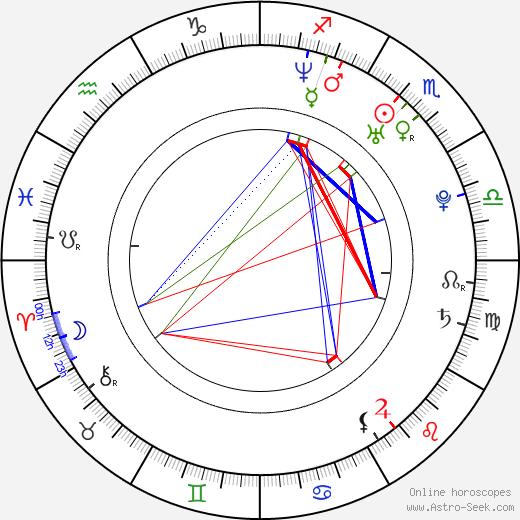 Devrim Evin birth chart, Devrim Evin astro natal horoscope, astrology