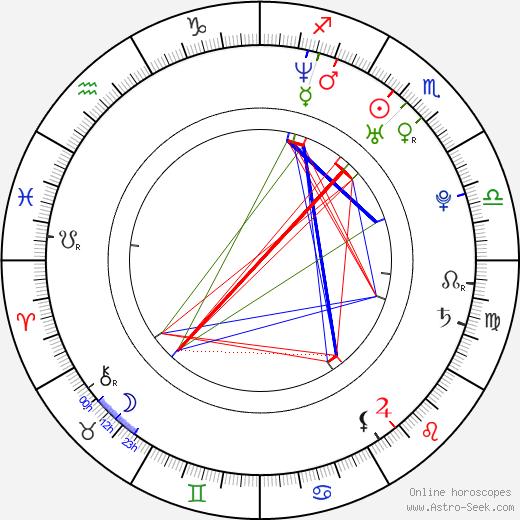 Diana Osorio день рождения гороскоп, Diana Osorio Натальная карта онлайн