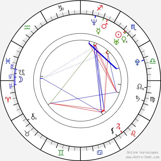 Eve tema natale, oroscopo, Eve oroscopi gratuiti, astrologia