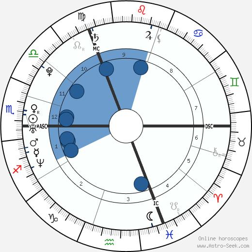 Evi Hanssen wikipedia, horoscope, astrology, instagram